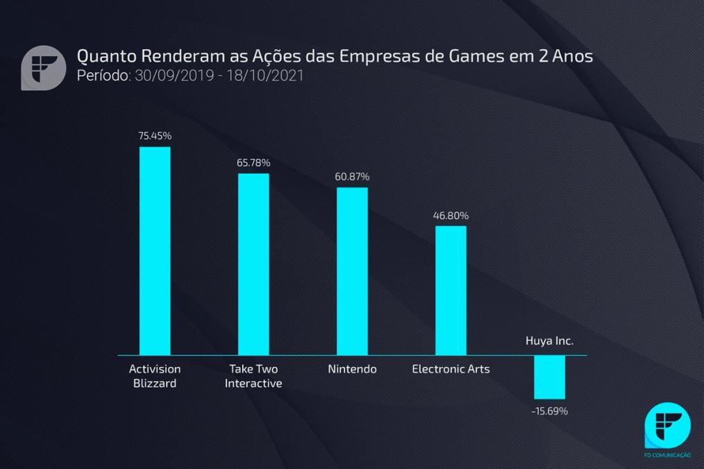 Ações de empresas de games